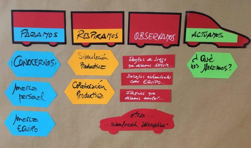Tarjetas WallChart: los elementos clave para las dinámicas de comunicación.